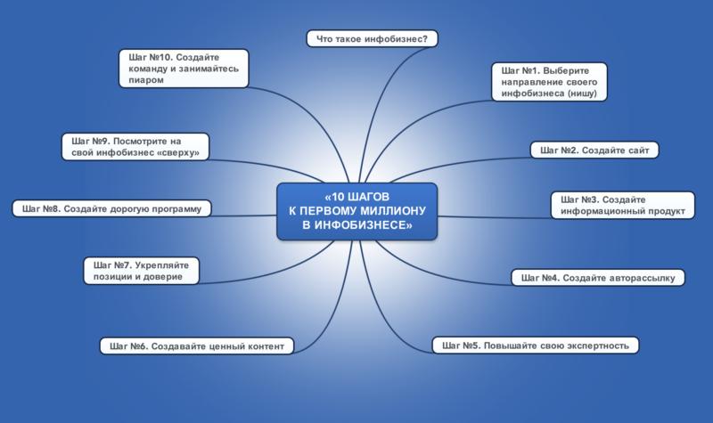 http://picterzone.ucoz.ru/INFO/10steps_infobiz.png
