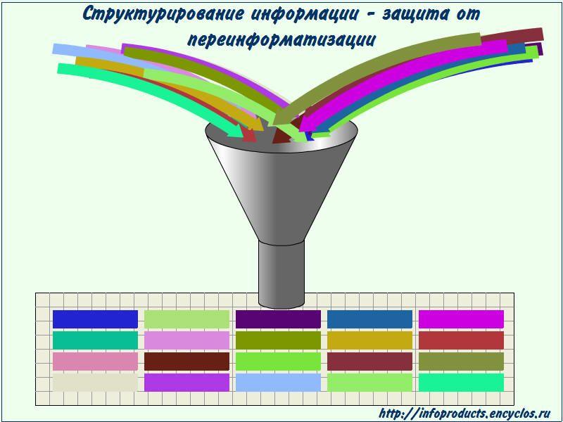 Структурирование информации - защита от переинформатизации